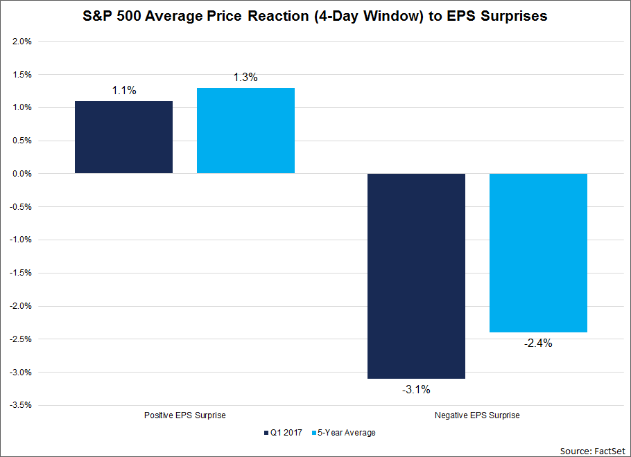 SP500-average-price-reaction-to-surprises-within-four-day-window