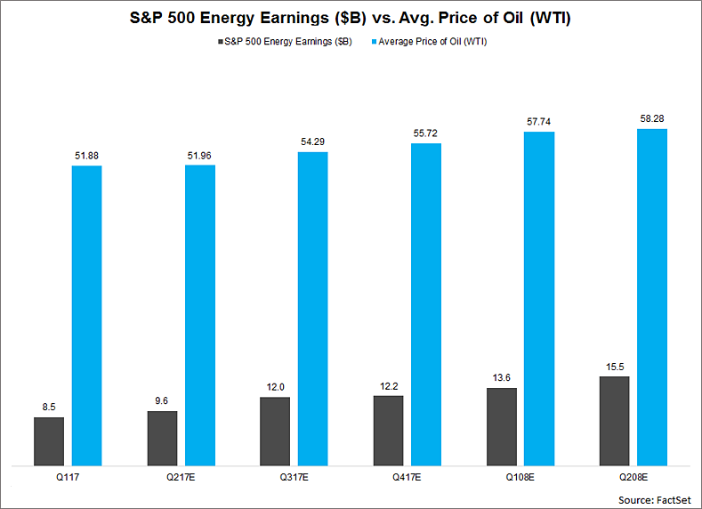 Nearly Half of S&P 500 Earnings Growth in Q2 Due to Energy