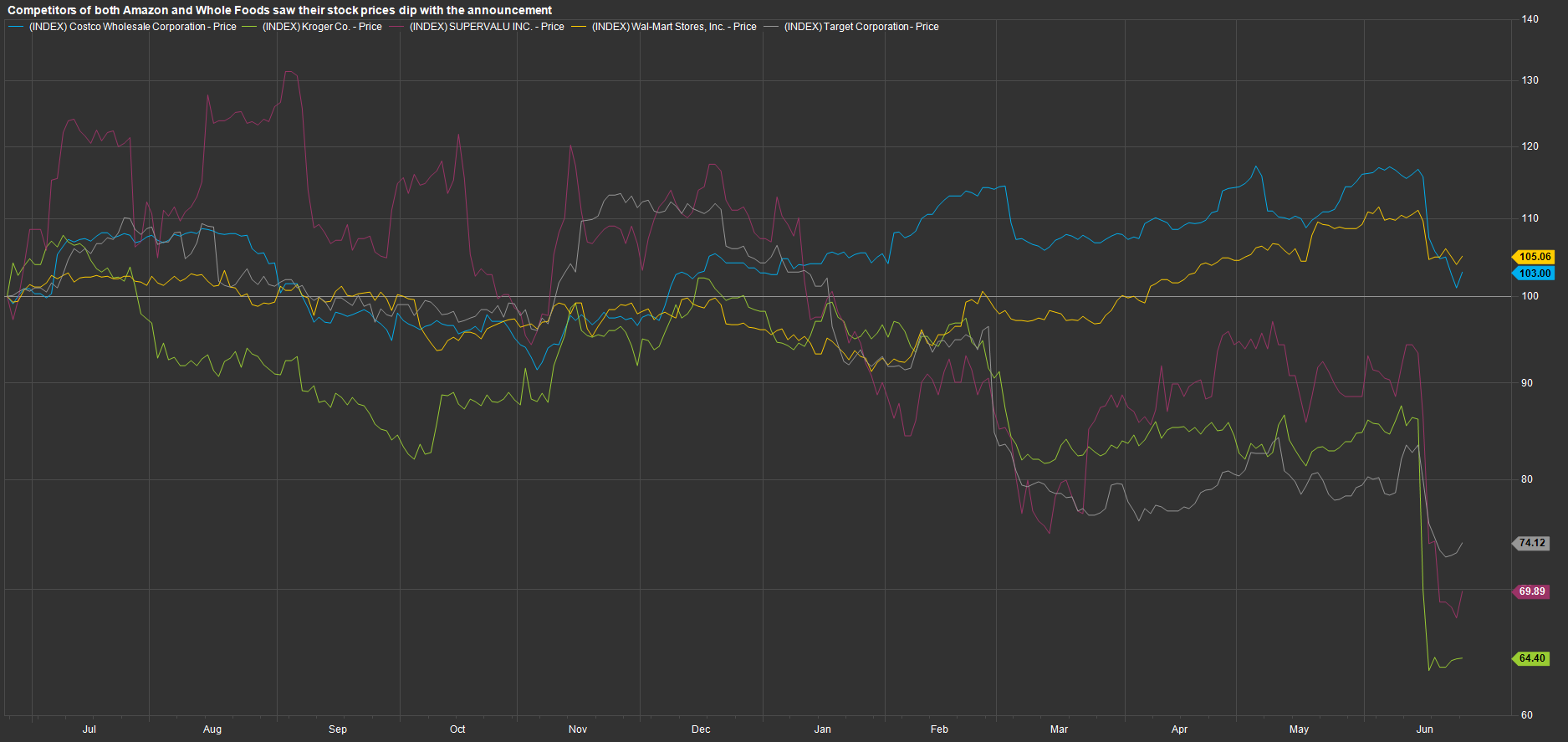 WFM competitor prices dip after announcement.png