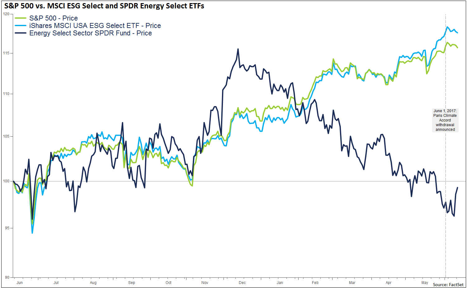 The-two-ETFs-have-experienced-9.7-and-7.6-price-changes-respectively