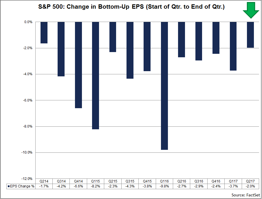 As-the-bottom-up-EPS-estimate-for-the-index-declined-during-the-quarter-the-value-of-the-S&P-500-increased-during-this-same-period..png