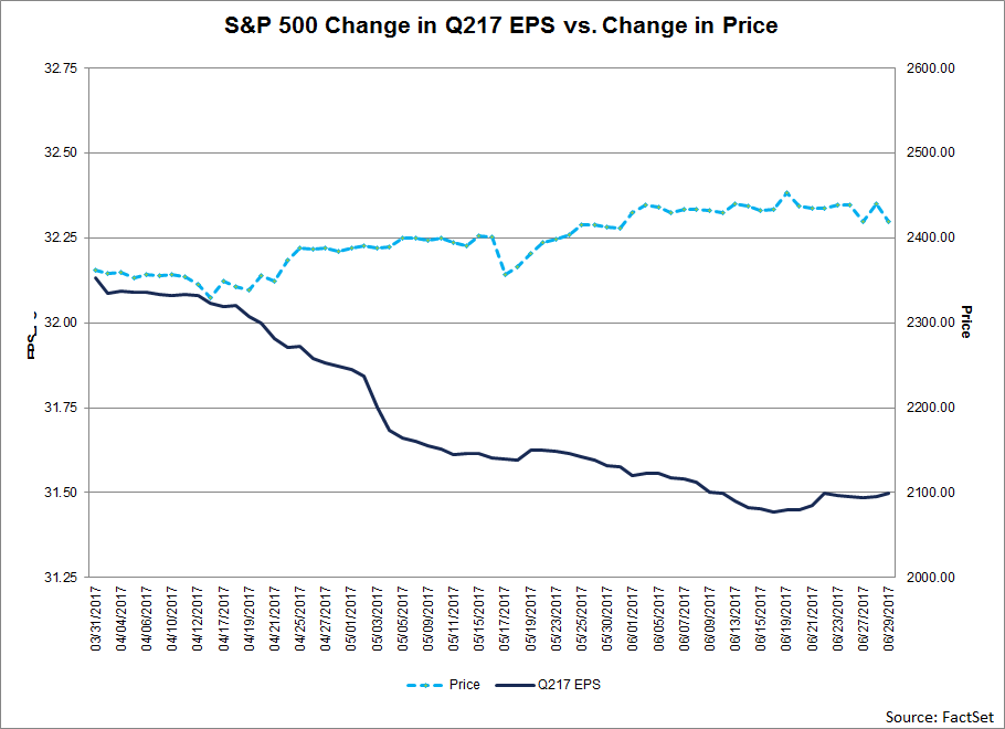 S&P-price-change-vs-EPS-Estimates.png