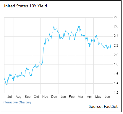 US-Spread-Yield