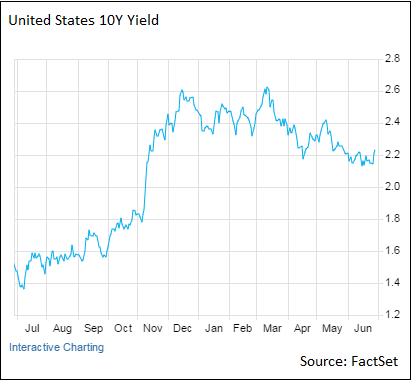 US-Spread-Yield