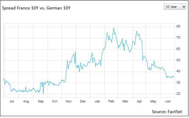 spread-france-vs-spread-germany