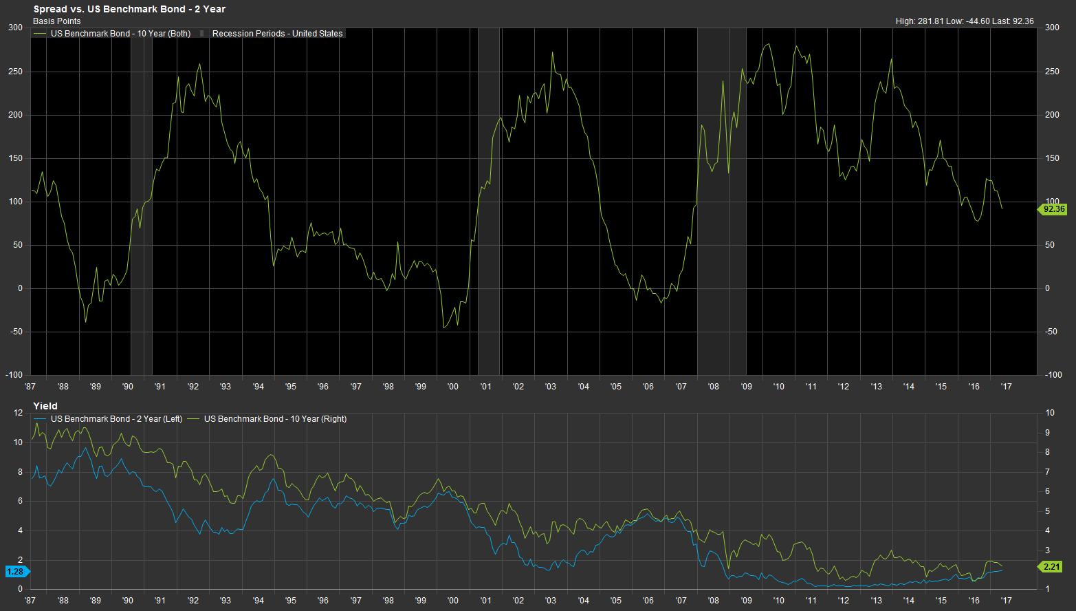 spread-vs-benchmark-yield