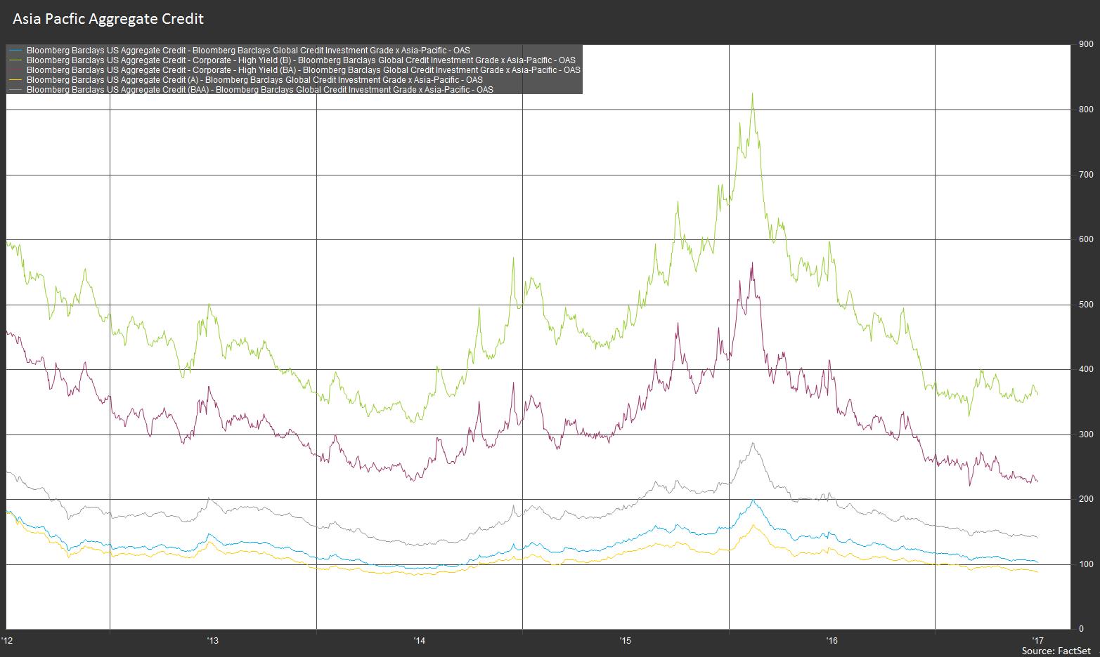 yeild-spread-emerging-markets