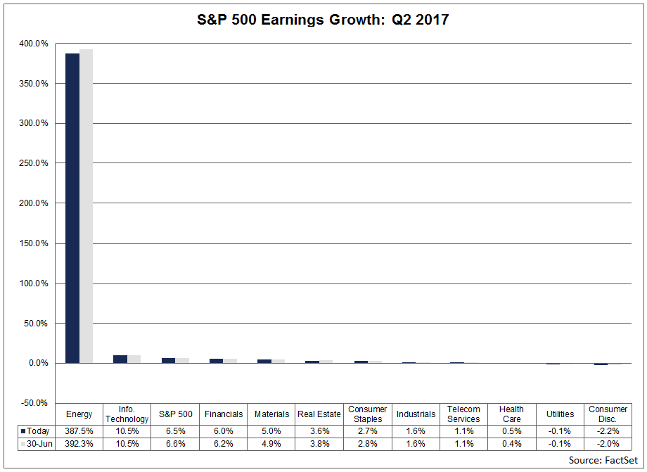 earnings-growth-q2-2017.png