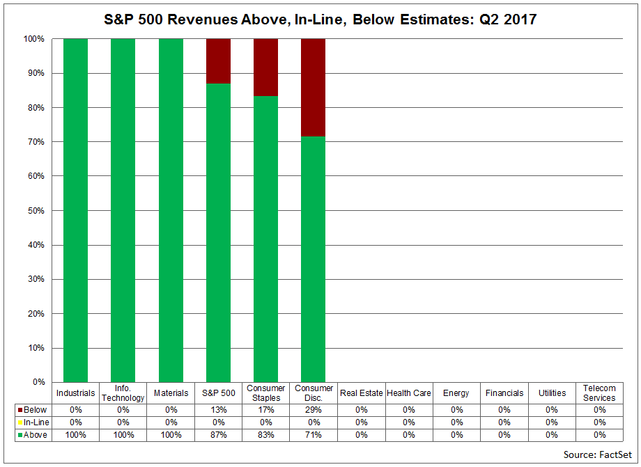 revenues-above-inline-and-below-estimates.png