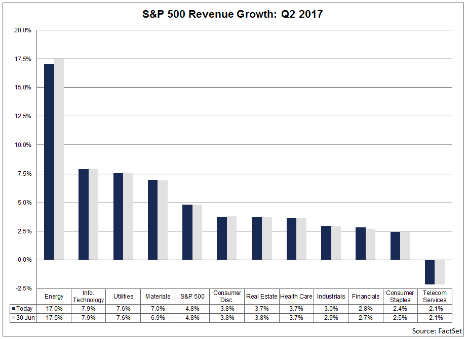 revenues-growth-q2-2017.png