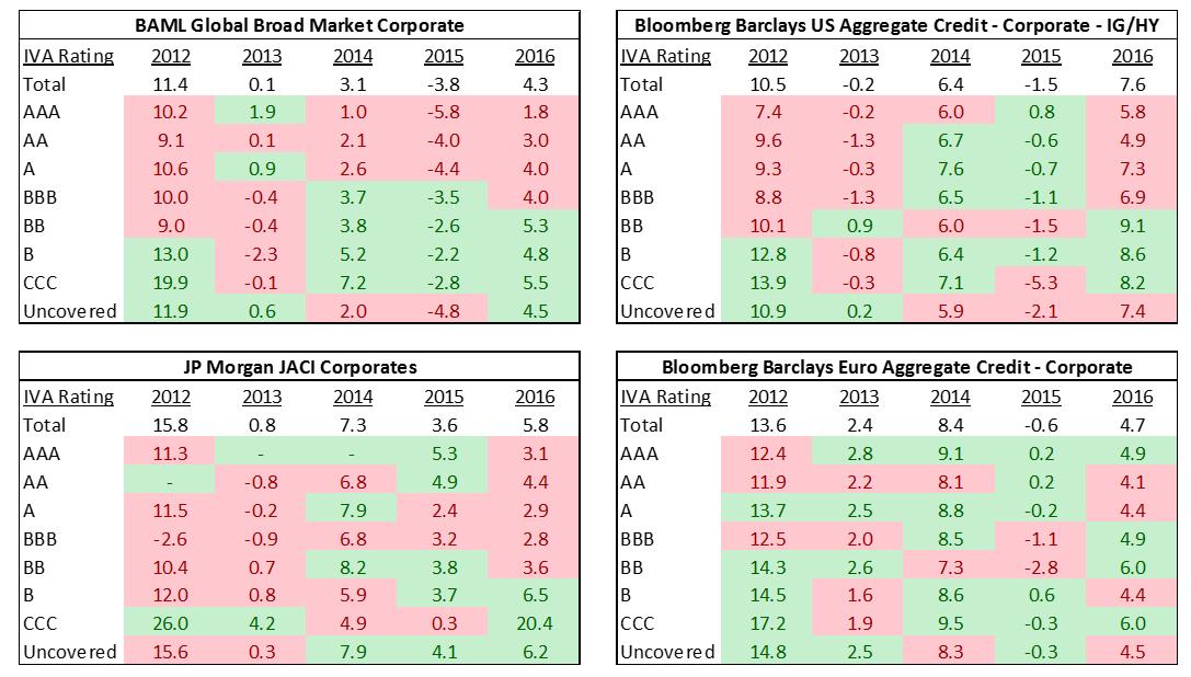 Total-Return-(Rating%20Tier)-vs.-Total-Benchmark-Return-