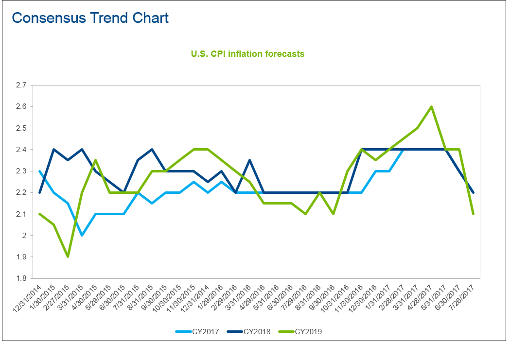 FactSet-inflation-ratings.png
