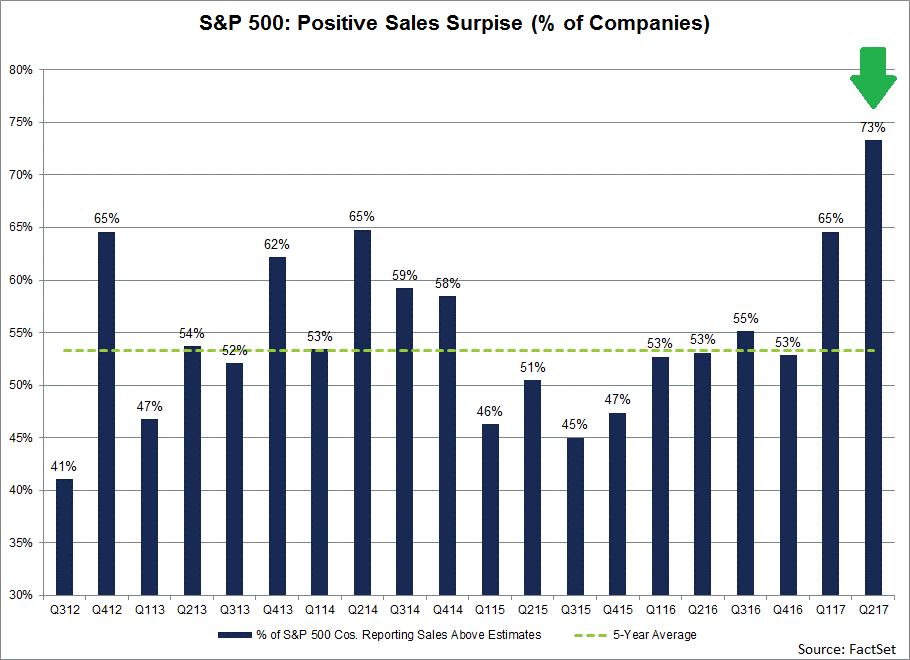 SP500-Postive-Sales-Suprise.png