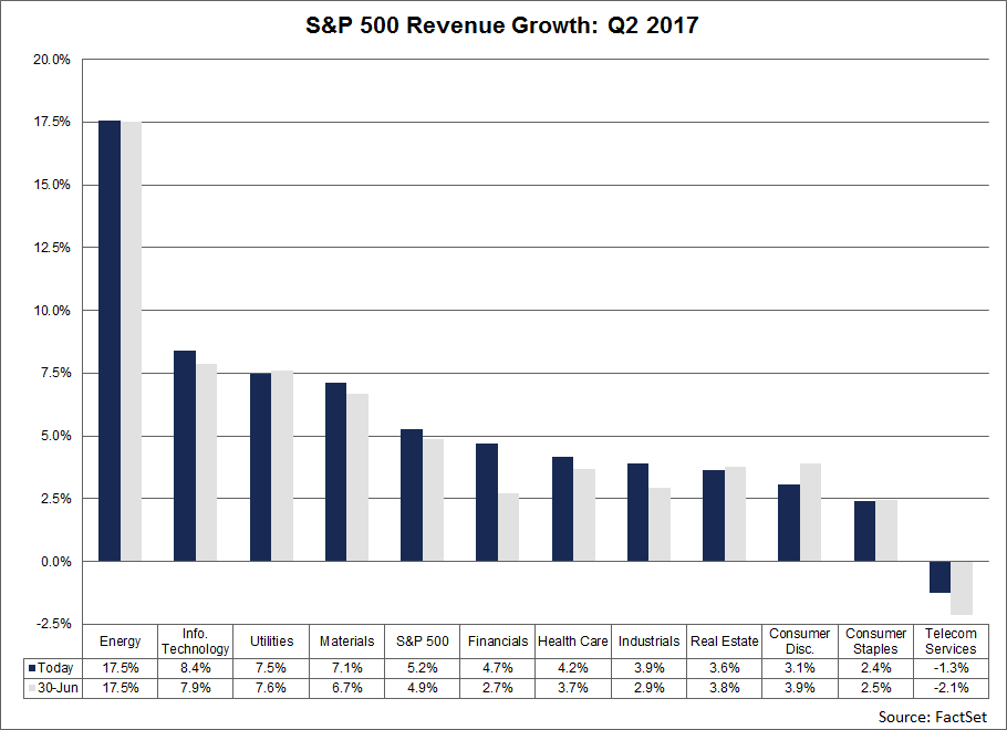 SP500-Revenue-Growth-2017.png