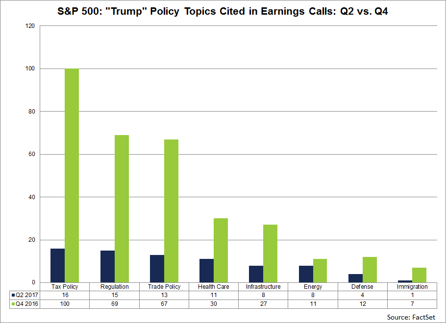 Companies-Citing-Trump-on-Earnings-Calls-by-policy.png