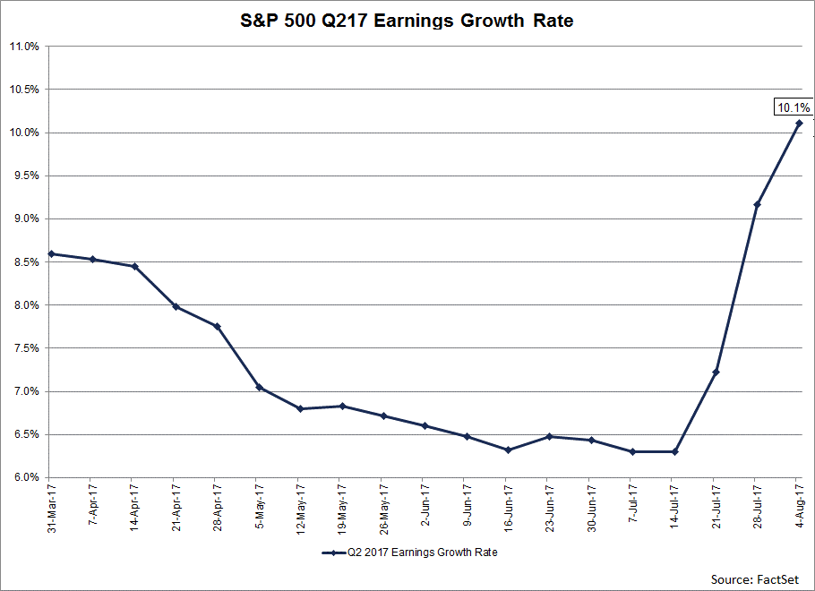 SP500-Reporting-Double-Digit-Earnings-Growth-for-Second-Straight-Quarter.png