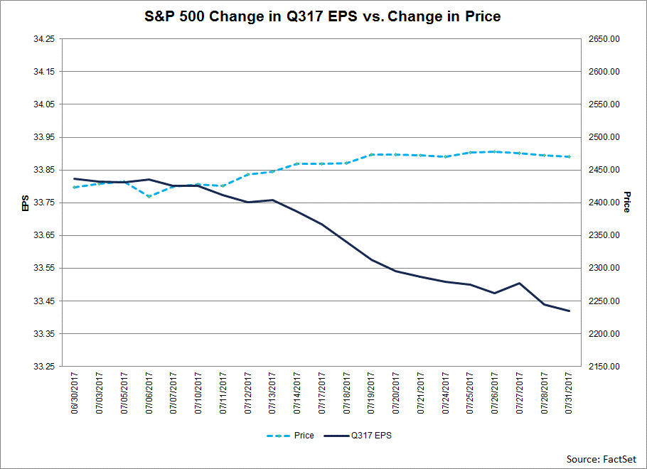 SP-500-Changes-Q317-EPS-vs-Change-In-Price