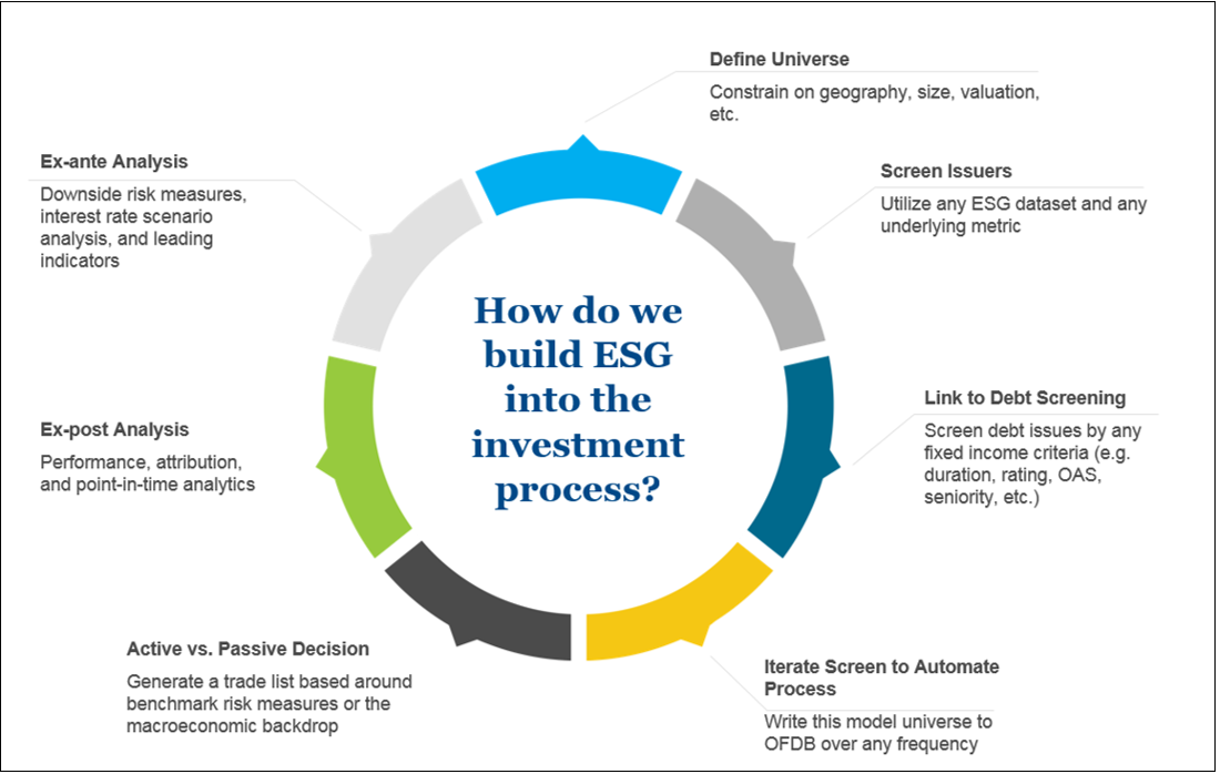 How do we build ESG into the investment process