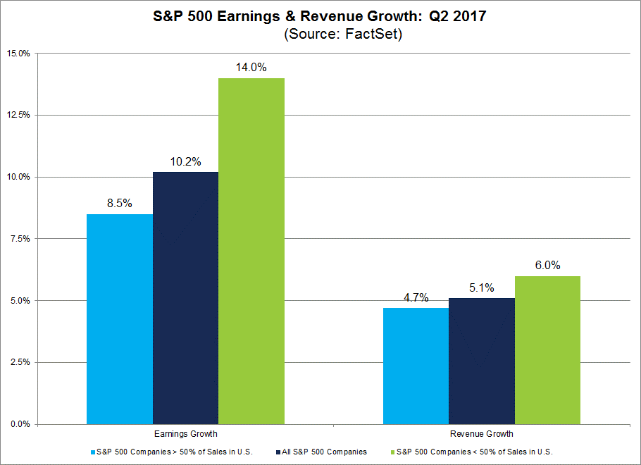 SPX Earnings and Revenue Growth Q2 2017 by GeoRev