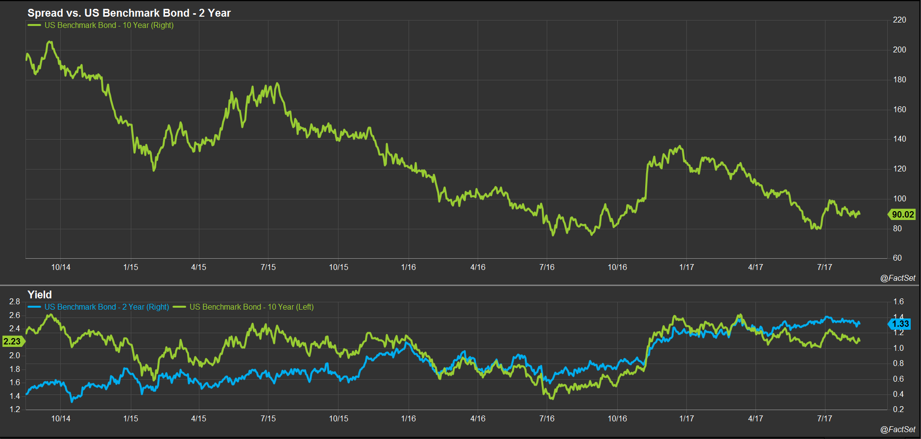 Yield Curve Spreads