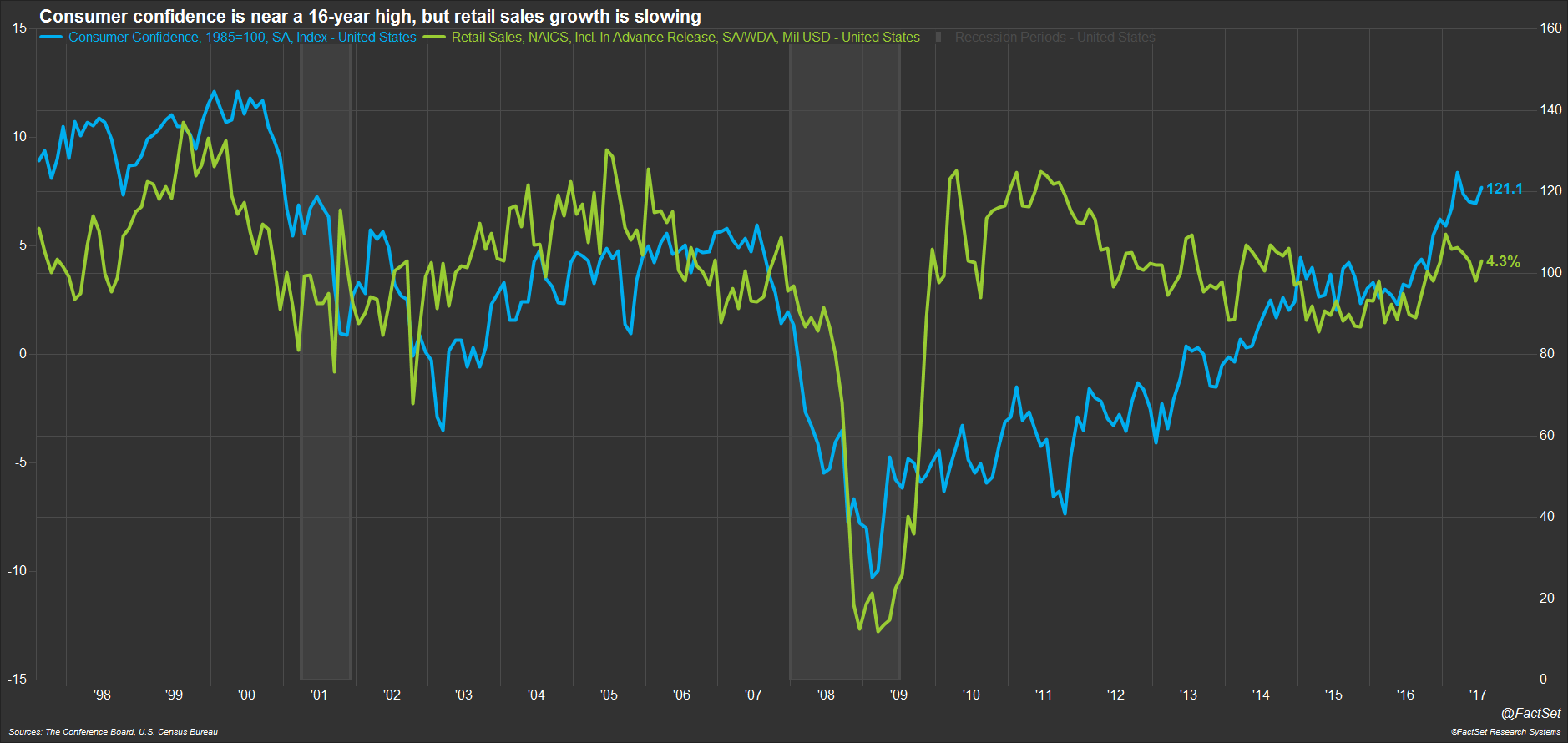 Consumer Spending is Not Keeping Up with Sentiment