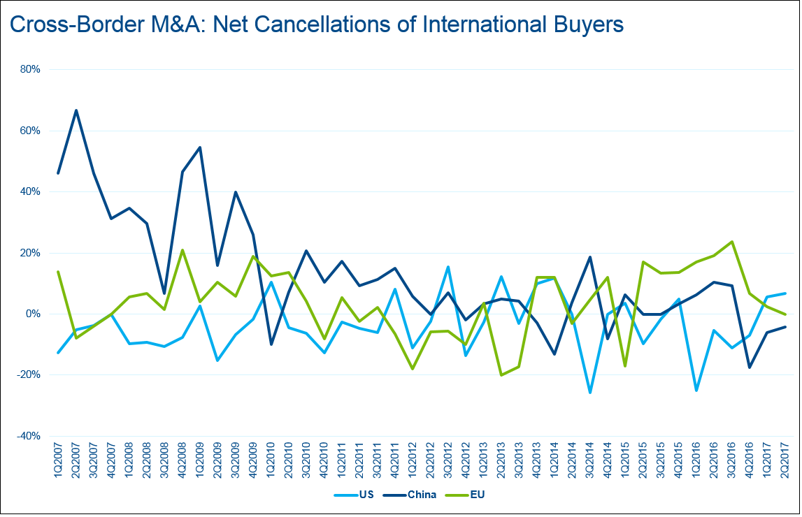 Protectionism Meets the M&A Market