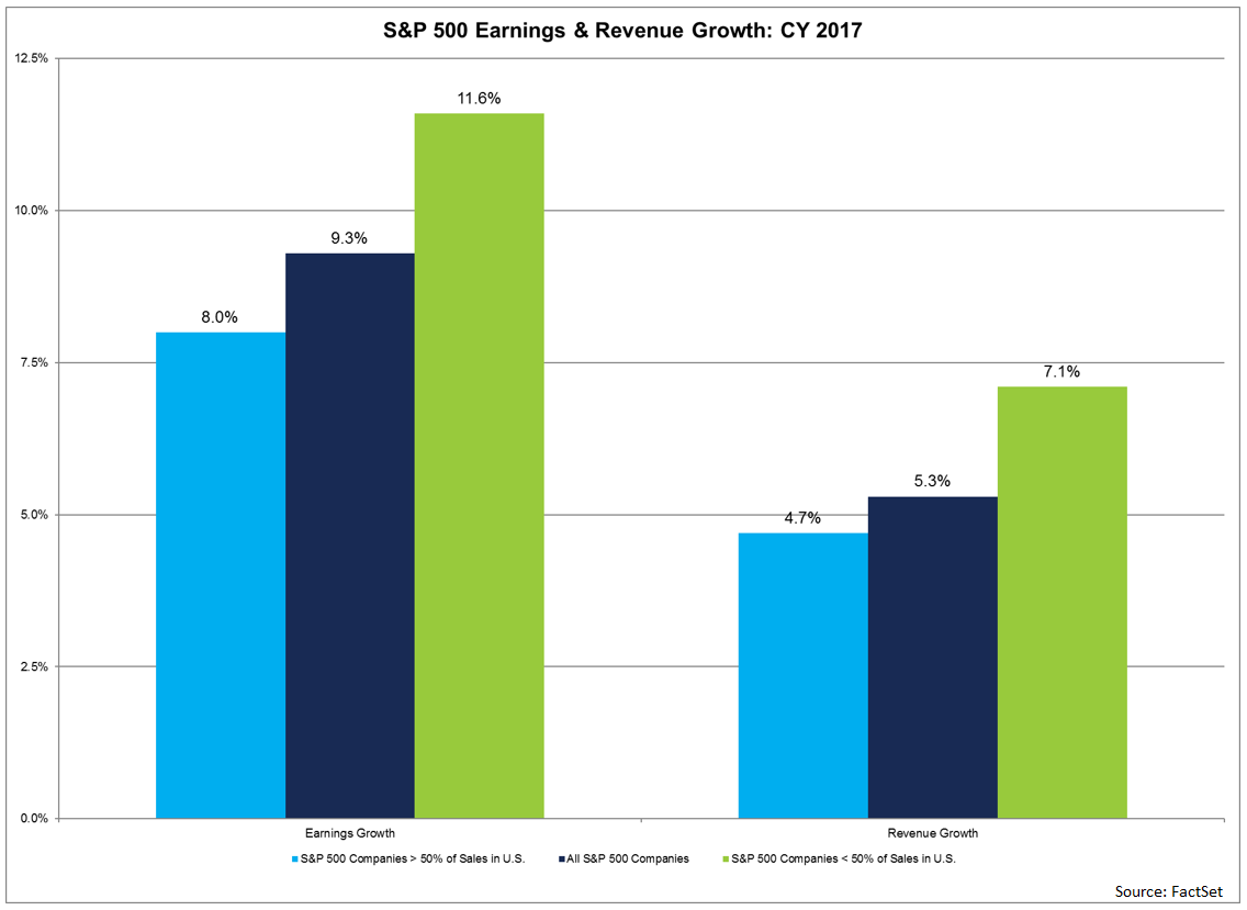 S&P 500 Companies with International Exposures Expect Higher Growth