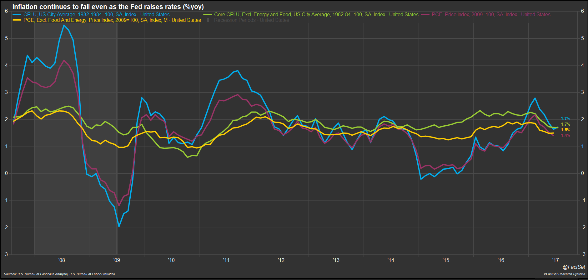 Consumer Price Inflation Slows Even as Fed Rate Tightening Continues