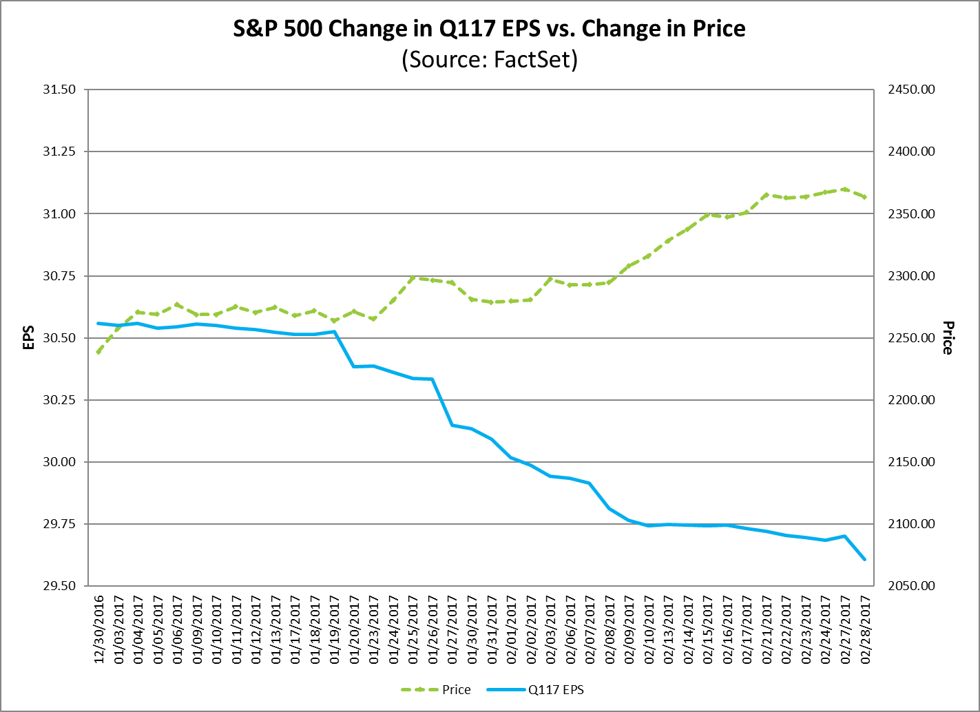 spx change in eps vs price.png