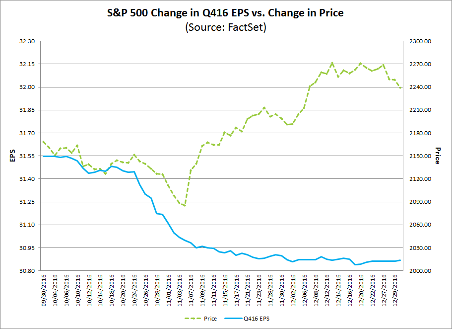 spx q4 EPS vs change in price.png