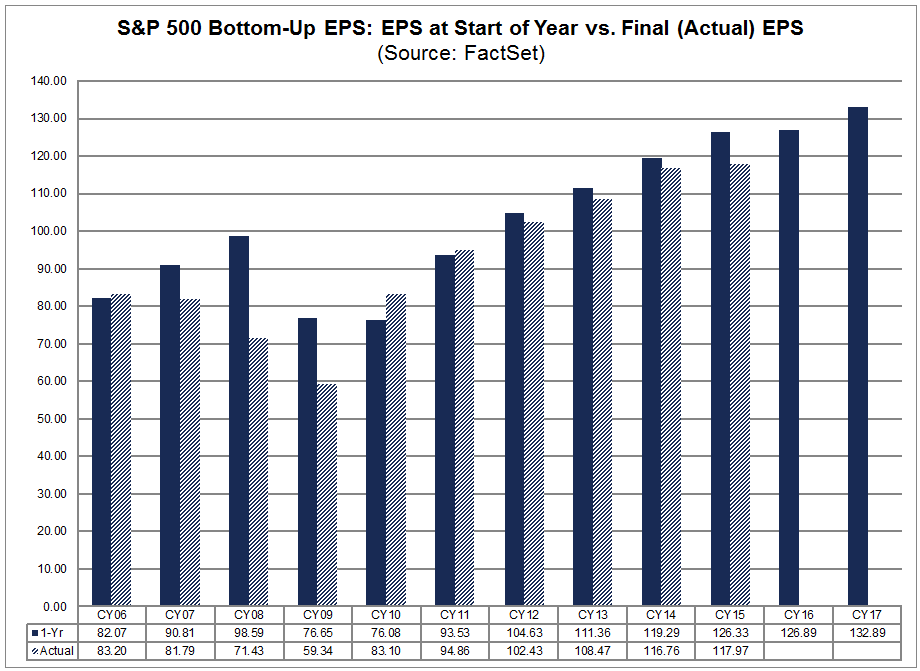 sp500 bottom up eps start of year vs final.png