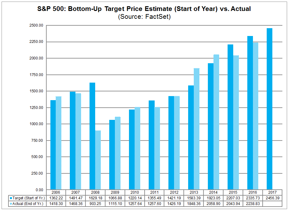 spx bottom up target price estimate start of year vs actual.png
