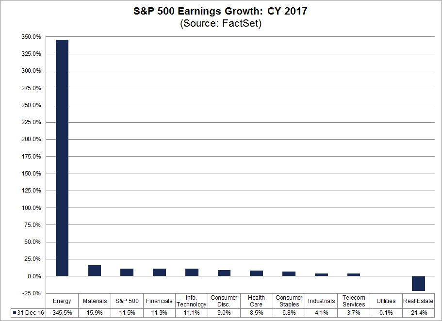 spx earnings growth cy 2017.png