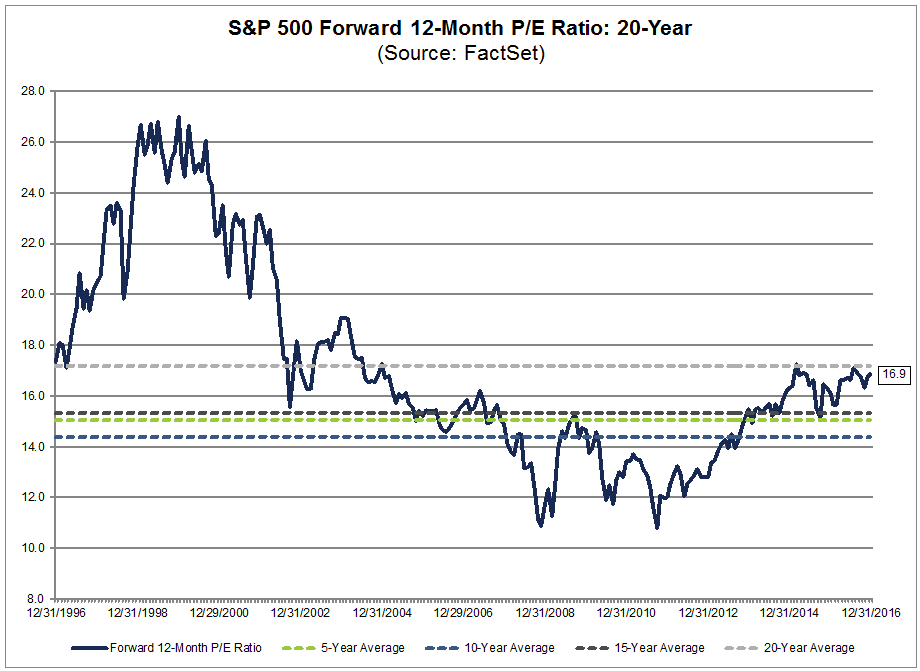 spx forward 12 month pe 20 year.png
