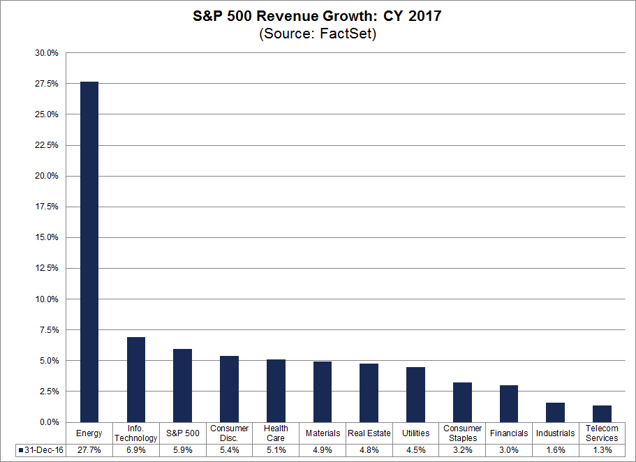 spx revenue growth cy 2017.png