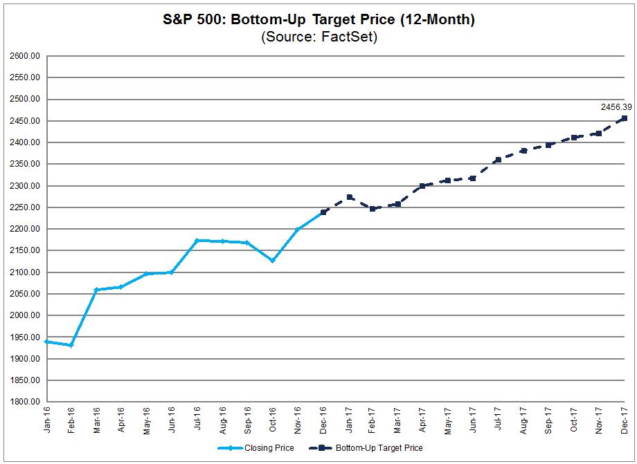 spx bottom up target price 2017.png