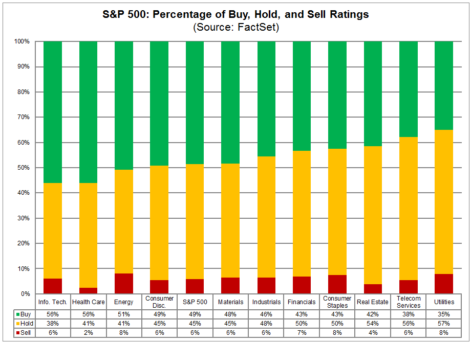 spx buy hold and sell ratings.png