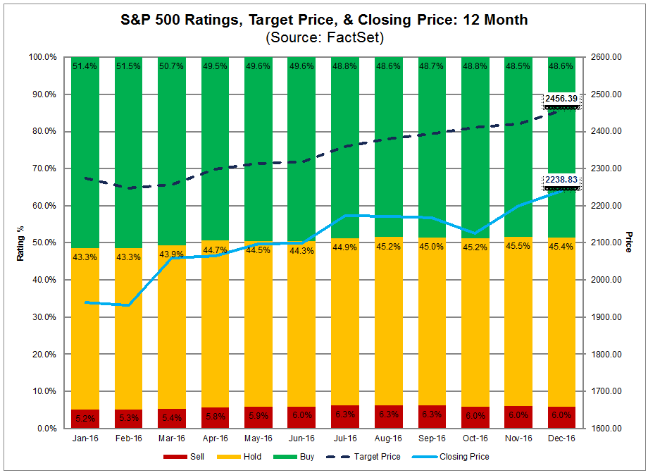 spx target price and closing price.png