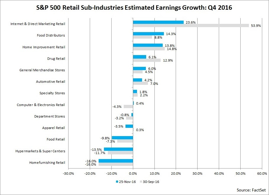 SP500%20Retail%20SubIndustries%20Estimated%20Earnings%20Growth.jpg?t=1480095639762&width=1024&name=SP500%20Retail%20SubIndustries%20Estimated%20Earnings%20Growth.jpg