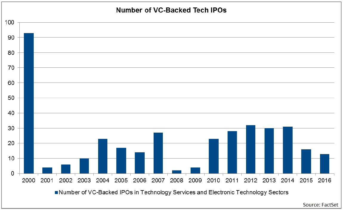 Number of VC backed Tech IPOs-1.png