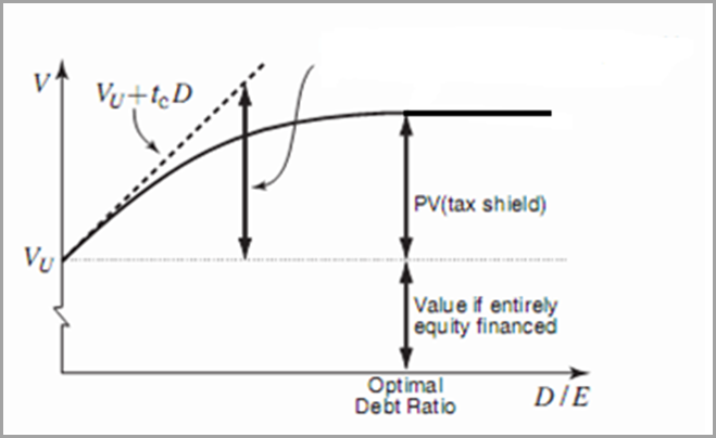 Optimal capital structure master thesis