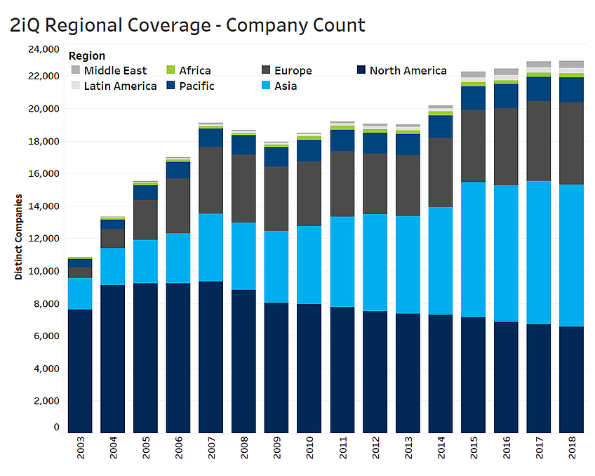 Regional Coverage Company Count