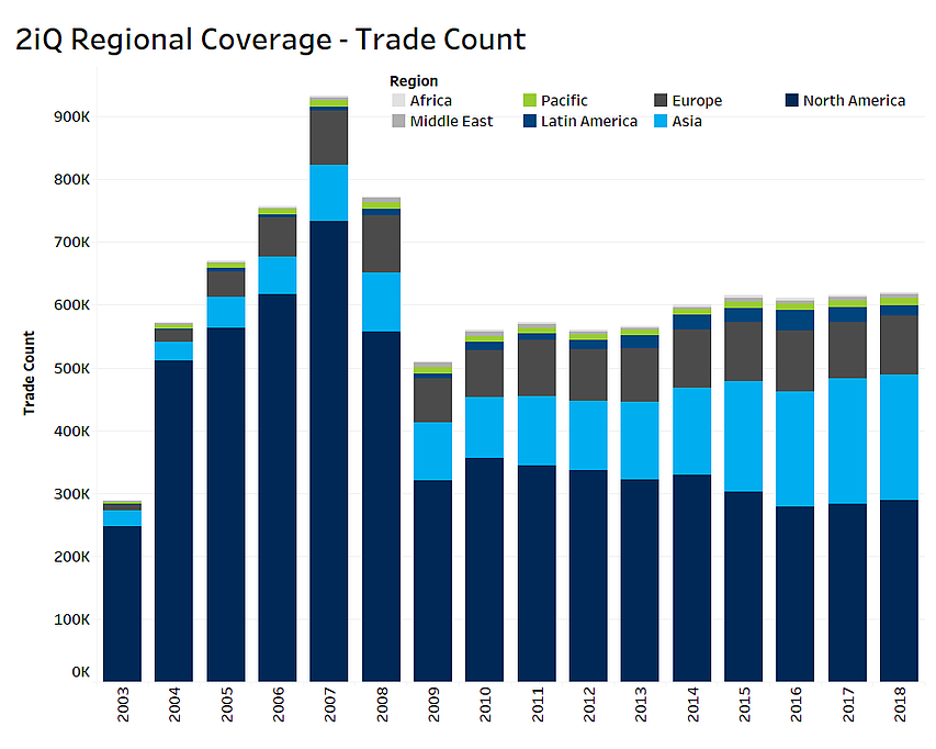 Regional Coverage Trade Count