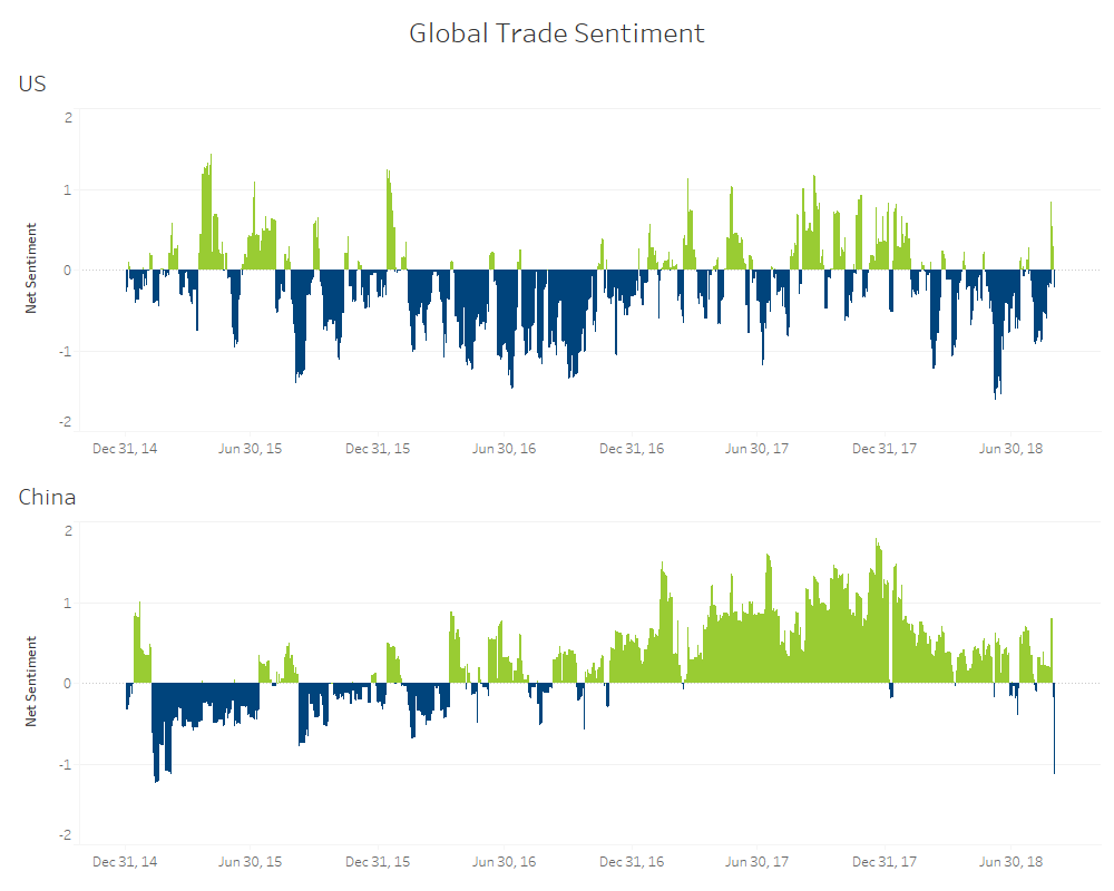 Global trade sentiment