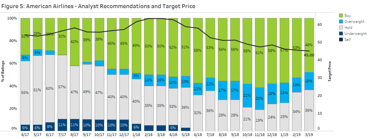 American Airlines- Analysts Reccomendations and Target Prices