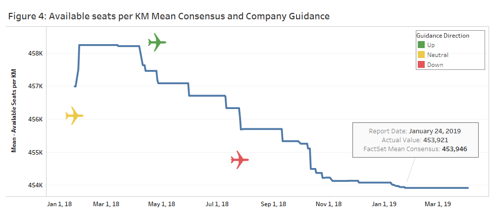 Available seats Per KM Mean Consensus Company Gudiance