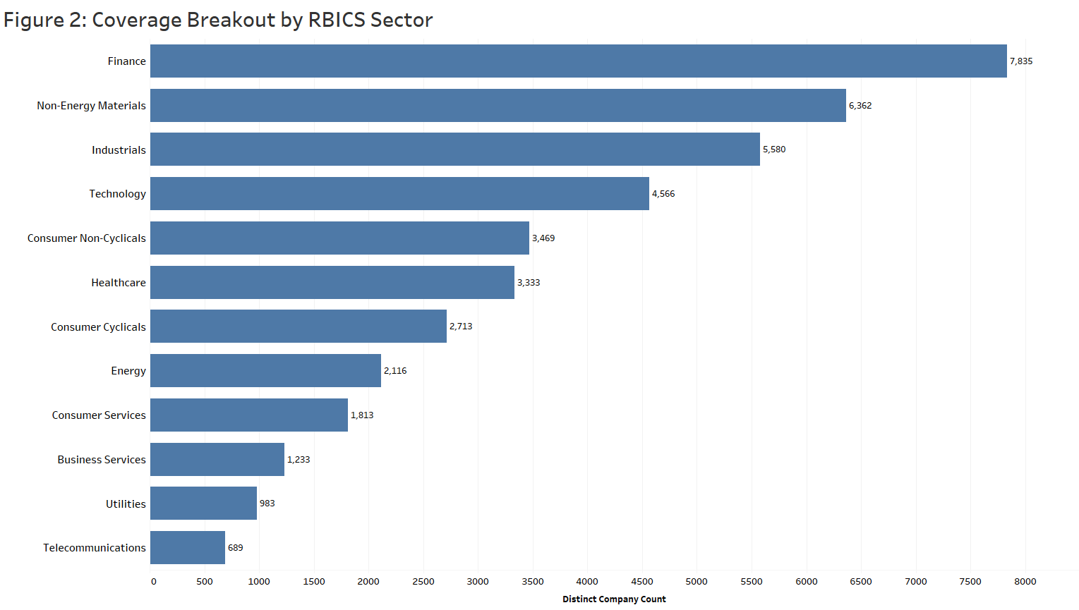 Coverage Breakout by Sector
