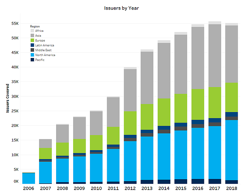 Issuers By Year