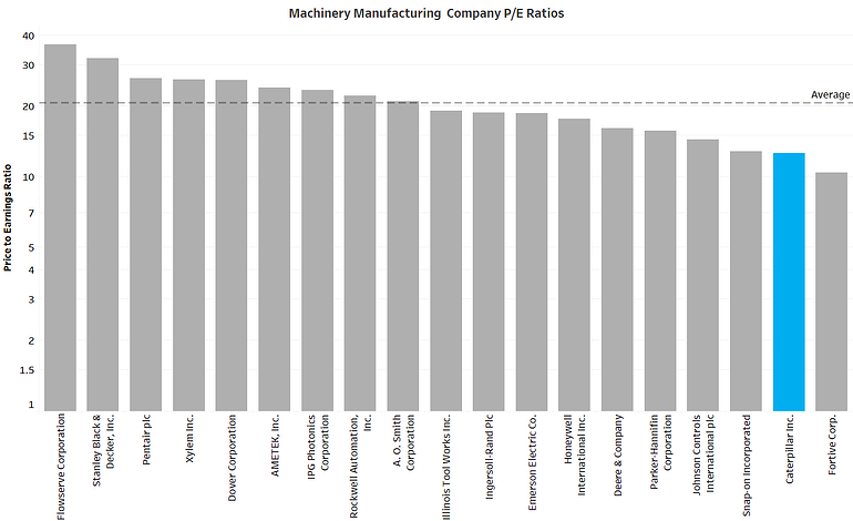 Machinery PE ratios