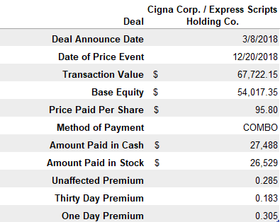 Cigna Deal